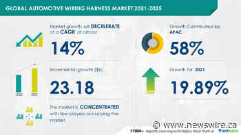 Automotive Wiring Harness Market 2021-2025 | Analyzing Growth in Auto Parts & Equipment Industry | 17,000+ Technavio Research Reports