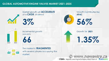 Automotive Engine Valves Market in Auto Parts & Equipment Industry | 66 Mn units growth expected during 2021-2025 | Technavio