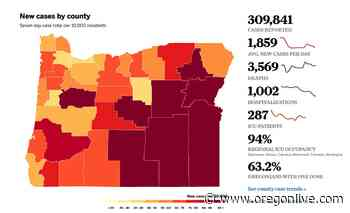 Coronavirus in Oregon: 2,099 new cases, 22 deaths, cases and hospitalizations projected to fall - OregonLive