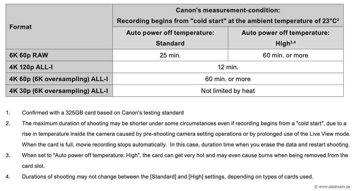Test : Canon EOS R3: Aufnahmezeiten und Hitzelimits bei 6K 12 Bit 25p/50p RAW und 4K All-I 50p - slashCAM