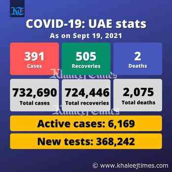 Coronavirus: UAE reports 391 Covid-19 cases, 505 recoveries, 2 deaths - Khaleej Times