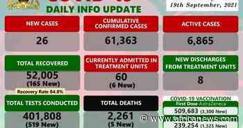 Coronavirus - Malawi: COVID-19 Daily Info Update (19 September 2021) - Africanews English