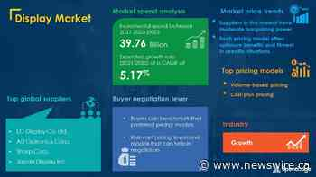 """USD 39.76 Billion Growth expected in """"Display Market"""" by 2025 