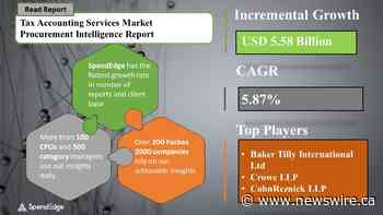 Tax Accounting Services Market will have an Incremental CAGR of 5.87% by 2025 | SpendEdge