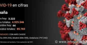 El coronavirus deja en España 3.222 nuevos contagios y 44 muertos en el último día - infobae