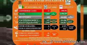 Coronavirus - Zambia: COVID-19 Statistics Daily Status Update (20 September 2021) - Africanews English