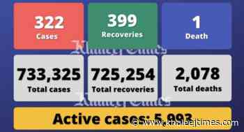 Coronavirus: UAE reports 322 Covid-19 cases, 399 recoveries, 1 death - Khaleej Times