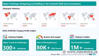 BizVibe Highlights Key Challenges Facing the Scientific Research and Development Services Industry | Monitor Business Risk and View Company Insights