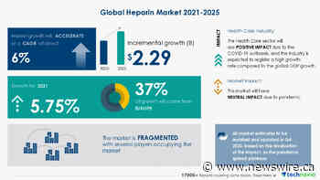$ 2.29 Bn growth in Heparin Market 2021-2025 | Increasing Prevalence of Coagulation Disorders to Boost Growth | Technavio