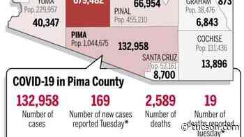 Coronavirus cases in Arizona, mapped by county: Sept. 21 - Arizona Daily Star