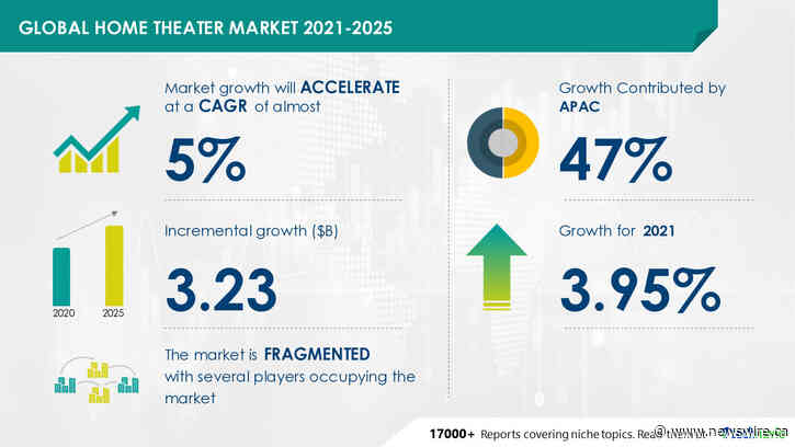 Home Theater Market to Record $ 3.23 Bn Incremental Growth   Top Vendors Include Bose Corp., Koninklijke Philips NV, and LG Electronics Inc. Among Others  Analyzing Growth in Consumer Electronics Industry   Technavio