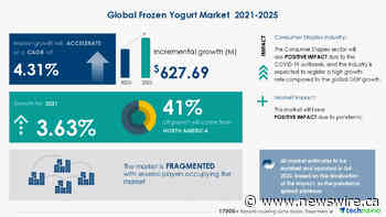 $627.69 Mn Growth Expected in Frozen Yogurt Market during 2021-2025 | Top Vendors Include- 16 HANDLES, BRIX Holdings LLC, Foods Pacific Group, and More | Technavio