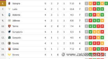 Bologna-Genoa 2-2, Mihajlovic porta i suoi al sesto posto [CLASSIFICA] - CalcioNapoli24