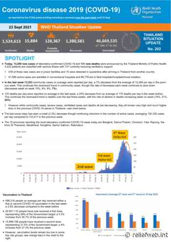 Coronavirus disease 2019 (COVID-19) WHO Thailand Situation Report 202 - 23 September 2021 - Thailand - ReliefWeb