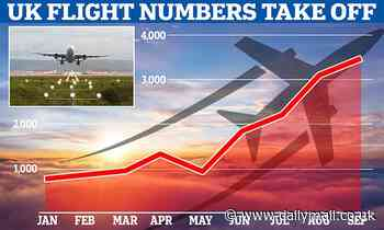 UK flights have DOUBLED since last summer to nearly 3,500-a-day