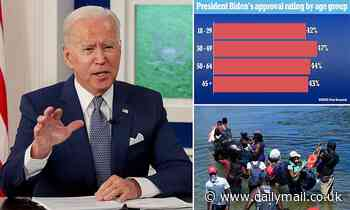 Devastating poll for Biden shows voters think he is not mentally sharp, has bad immigration policy