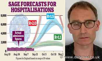 Gloomsters got it wrong (again) on hospital admissions which have now fallen to the new low