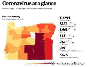 Coronavirus in Oregon: 12 deaths, 1,836 new coronavirus cases, more breakthrough infections found - OregonLive