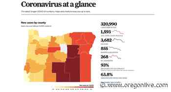 Coronavirus in Oregon: 2,113 new cases, 21 deaths, review group recommends booster for 65+ adults - OregonLive