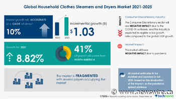 $ 1.03 Bn growth opportunity in Household Clothes Steamers and Dryers Market 2021-2025 | Product Innovation Leading to Product Premiumization to Boost Growth | 17,000+ Technavio Research Reports