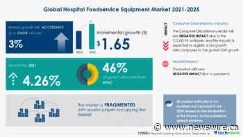 $ 1.65 Bn growth opportunity in Hospital Foodservice Equipment Market 2021-2025 | Expansions, Upgrades, and Renovations In Hospitals to Boost Growth | Technavio