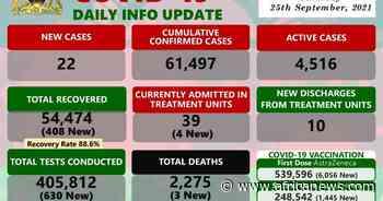 Coronavirus - Malawi: COVID-19 Daily Info Update (25 September 2021) - Africanews English