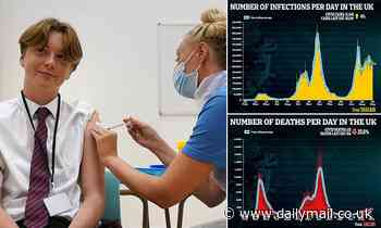 Nearly one million children have now had the Covid vaccine