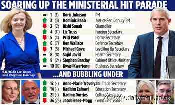 Liz Truss leapfrogs Home Secretary Priti Patel in the official list of Cabinet Minister rankings