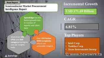 Global Semiconductor Market Size Growing at 6.81% CAGR, Says SpendEdge
