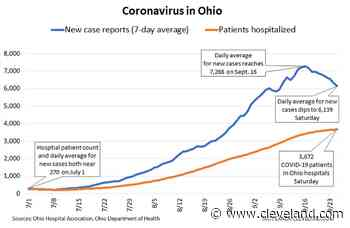 New coronavirus cases in Ohio drop over last 7 days; hospitalizations level off after steady climb: Weekly CO - cleveland.com