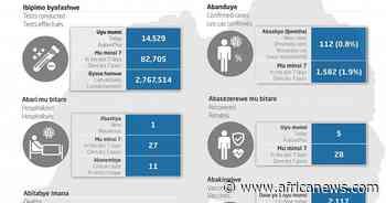 Coronavirus - Rwanda: COVID-19 Update (26 September 2021)   Africanews - Africanews English