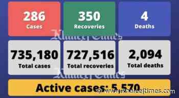 Coronavirus: UAE reports 286 Covid-19 cases, 350 recoveries, 4 deaths - Khaleej Times