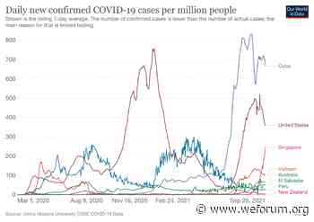 COVID-19: What you need to know about the coronavirus pandemic on 27 September - World Economic Forum