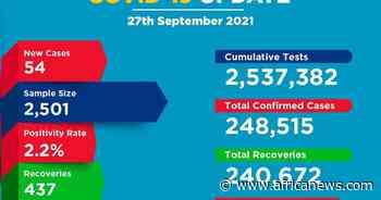 Coronavirus - Kenya: COVID-19 Update (27 September 2021) - Africanews English