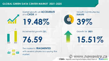 Green Data Center Market - Major Developments Boosting the Market to Grow at a Higher Rate in Recent Years, Key Players - Cisco Systems Inc., Dell Technologies Inc., Eaton Corp. Plc, and More