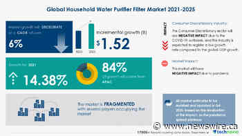 $ 1.52 Bn growth opportunity in Household Water Purifier Filter Market 2021-2025 | Technavio estimates 14.38% YOY growth in 2021 amid pandemic