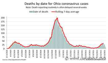 Delta wave coming with a surge in coronavirus deaths, with 125 more Ohio deaths reported on Tuesday - cleveland.com