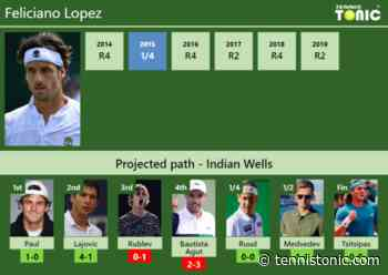 INDIAN WELLS DRAW. Feliciano Lopez's prediction with Paul next. H2H and rankings - Tennis Tonic