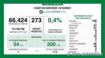 Coronavirus: a Brescia 37 contagi, in Lombardia 273 e 10 morti - QuiBrescia.it