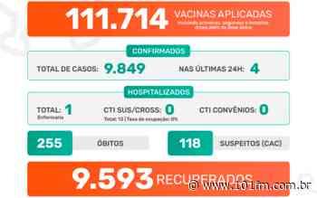 Jaboticabal ultrapassa as 111 mil vacinas aplicadas e mantém ocupação zero em leitos CTI - Rádio 101FM