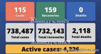 Coronavirus: UAE reports 115 Covid-19 cases, 159 recoveries, no deaths - Khaleej Times