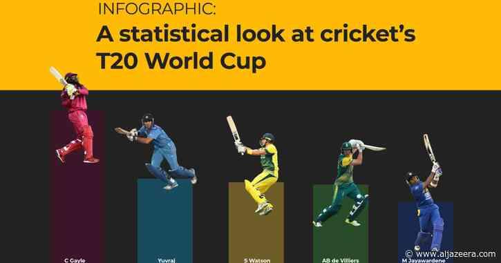 Cricket's T20 World Cup in numbers - Al Jazeera English