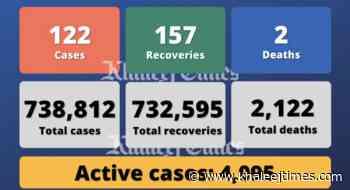 Coronavirus: UAE reports 122 Covid-19 cases, 157 recoveries, 2 deaths - Khaleej Times