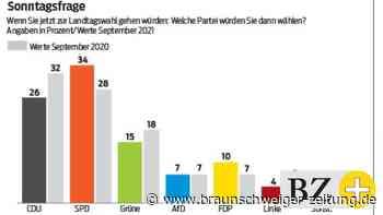 Große Umfrage: Niedersachsen sehen Handlungsbedarf
