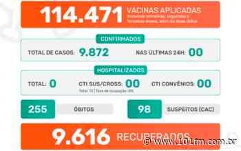 Pela primeira vez desde o início da pandemia, Jaboticabal não registra casos do novo coronavírus nas últimas 24h - Rádio 101FM