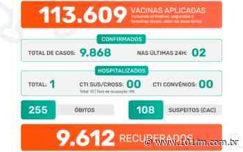 Jaboticabal confirma apenas dois casos do novo coronavírus nas últimas 24h; vacinação segue avançando - Rádio 101FM
