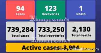 Coronavirus: UAE reports 94 Covid-19 cases, 123 recoveries, 1 death - Khaleej Times