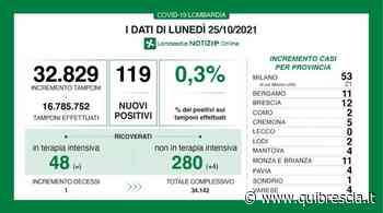 Coronavirus: a Brescia 12 contagi, in Lombardia 119 e un decesso - QuiBrescia.it