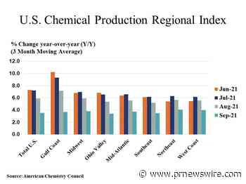 U.S. Chemical Production Declined In September