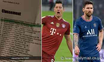 'Leaked' Ballon d'Or standings shows Robert Lewandowski claiming prize ahead of Lionel Messi